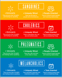 Kathleen Edelman created I Said This, You Heard That, Author, Temperaments, Yellow, Red, Blue, Green, Innate Needs, Strengths, Weaknesses, Communication, Miscommunication, Words, #ScalingUPH2O